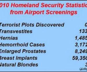 TSA Statistics funny picture
