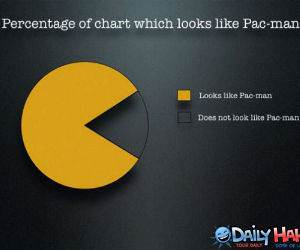 How much Pacman