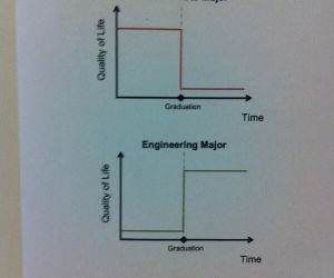 liberal arts vs engineering funny picture