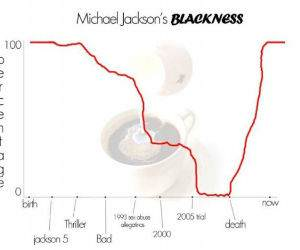 Michael Jacksons Blackness funny picture