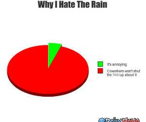 I Hate Rain funny picture