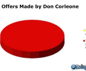 Don Corleone Offers Chart
