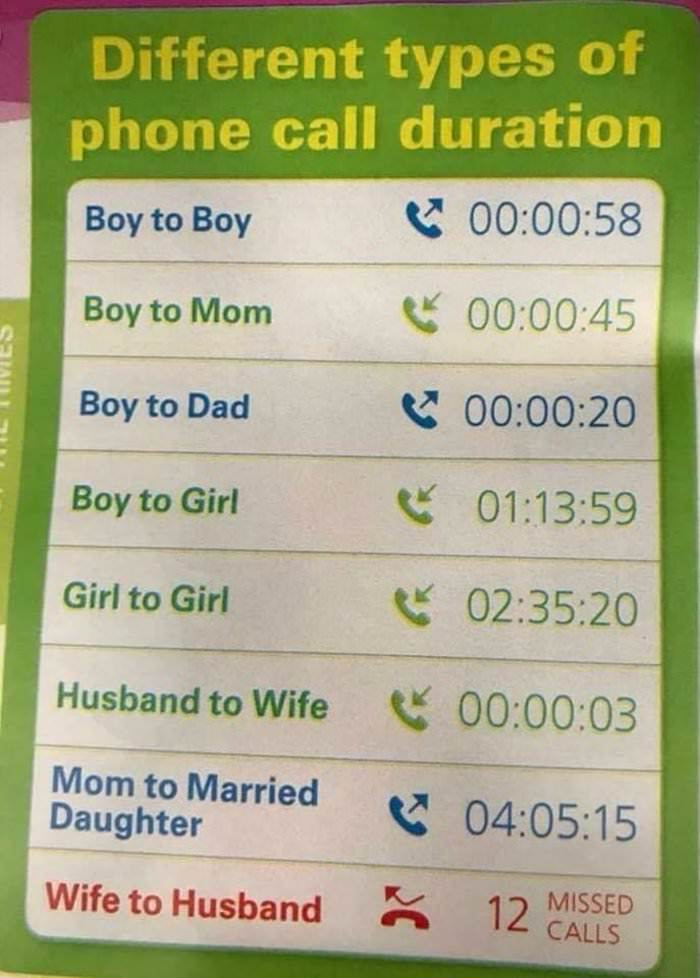 length of phone calls